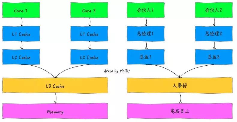 啃碎并发(九):内存模型之基础概述