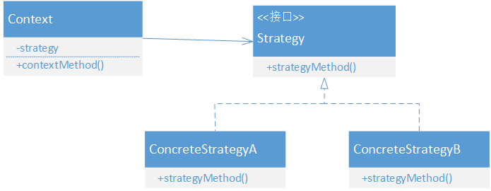 Java设计模式-策略模式