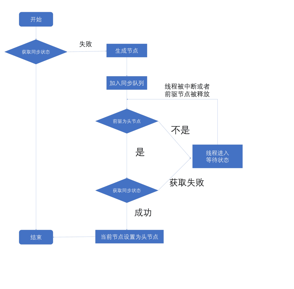 Java并发——AbstractQueuedSynchronizer(AQS)同步器