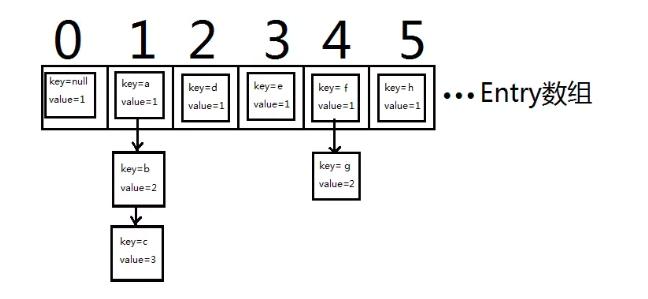 从源码的角度来谈一谈HashMap的内部实现原理