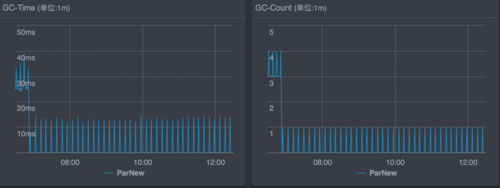 Java应用Docker化部署GC变长的采坑经历