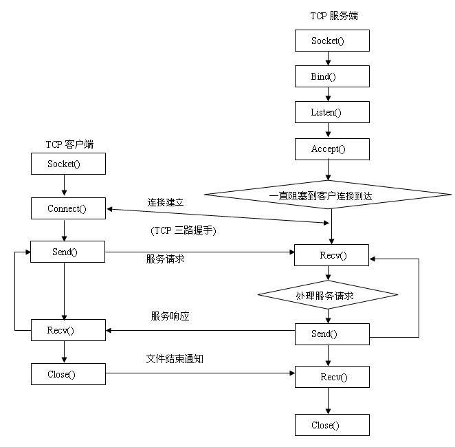 详解Java Socket的工作机制