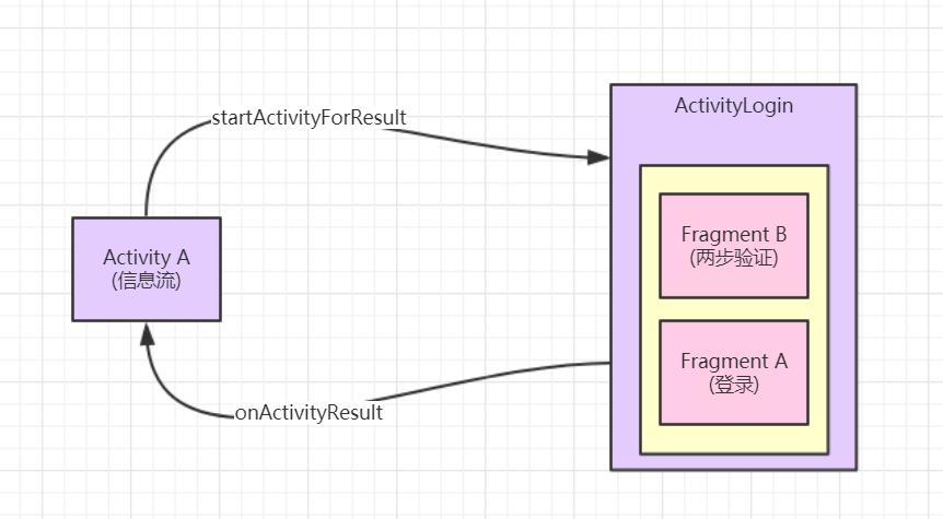 如何优雅地构建易维护、可复用的 Android 业务流程(二)