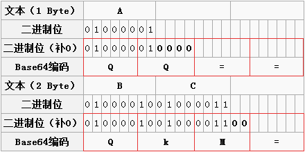 原创 一篇文章彻底弄懂Base64编码原理