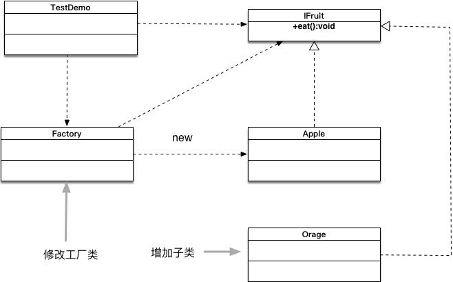 Spring Ioc原理(1)