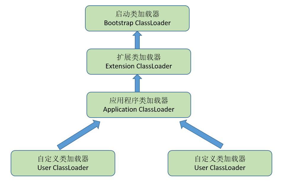 JVM类加载机制