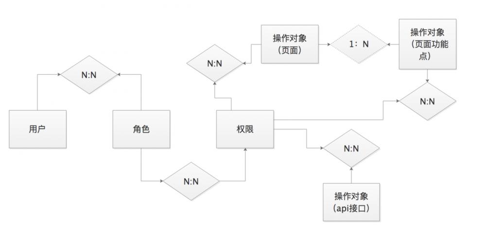 基于shiro的自定义注解的扩展