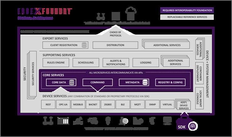 边缘计算框架EdgeX迎来第二次大版本更新,强化安全性并减少资源占用