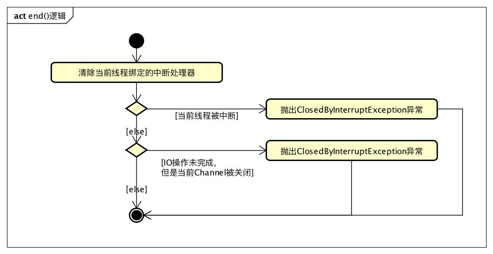 JDK源码阅读:InterruptibleChannel与可中断IO