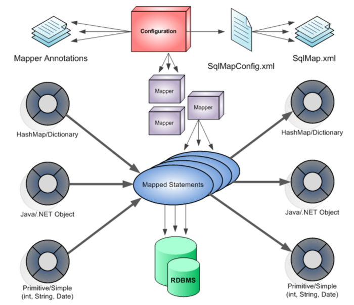Mybatis架构与原理