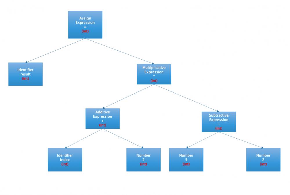 OpenJDK系列(四):从JVM谈C/C++编译流程