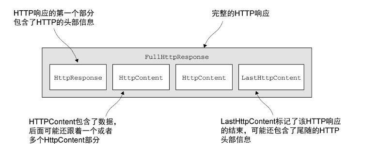 Netty系列文章之构建HTTP(HTTPS)应用程序