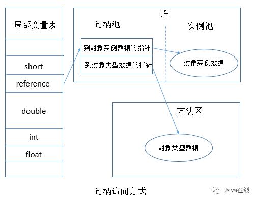 深入理解Java虚拟机之对象的内存布局、访问定位