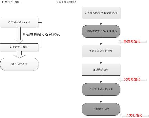 Java基础-语句块