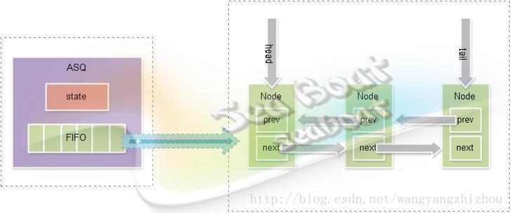 JDK并发AQS系列(一)
