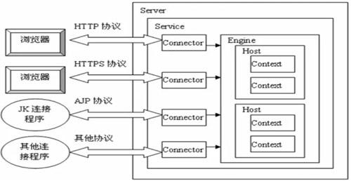 Tomcat安装、配置、优化及负载均衡详解