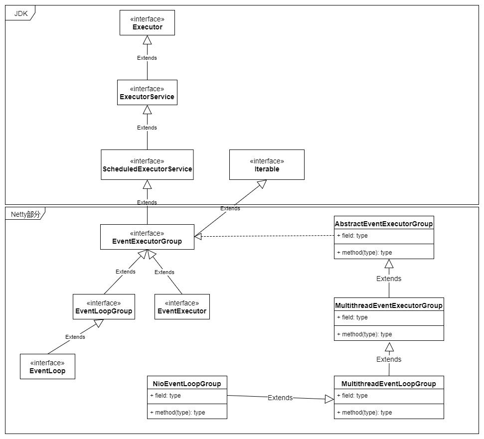 Netty 基本组件小结--Channel、EventLoop、Bootstrap等