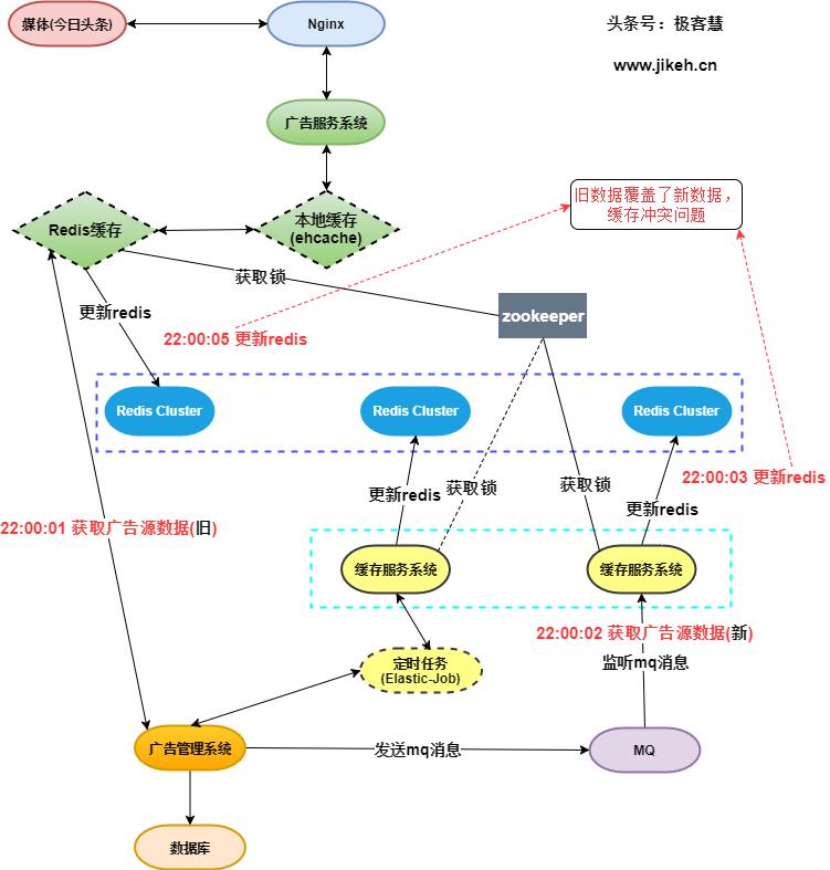 原 荐 缓存架构SpringBoot集成Curator实现zookeeper分布式锁