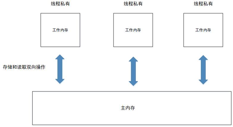 从萌新的角度理解java内存模型