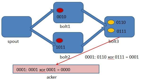 流式处理框架storm浅析(下篇)