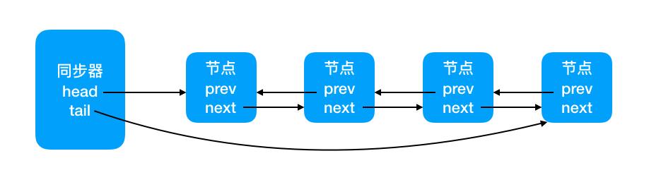 Java 基础--队列同步器(AQS)