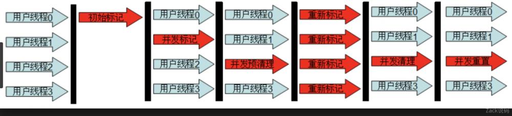 一文了解JVM全部垃圾回收器,从Serial到ZGC