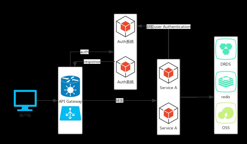 微服务网关Zuul迁移到Spring Cloud Gateway