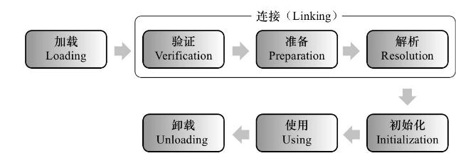 JVM类加载过程