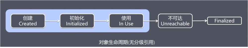 深入理解Java的分级引用模型