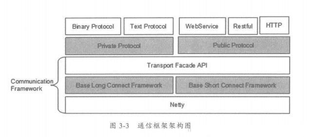 Java编程良心推荐——分布式架构原理解析