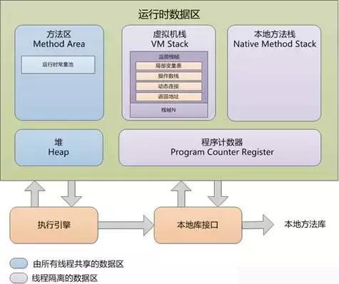 技术进阶:Java虚拟机(JVM)运行时详解