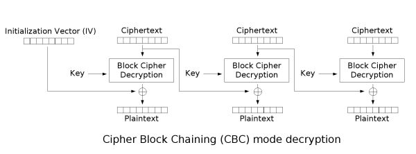 Java加密之IV
