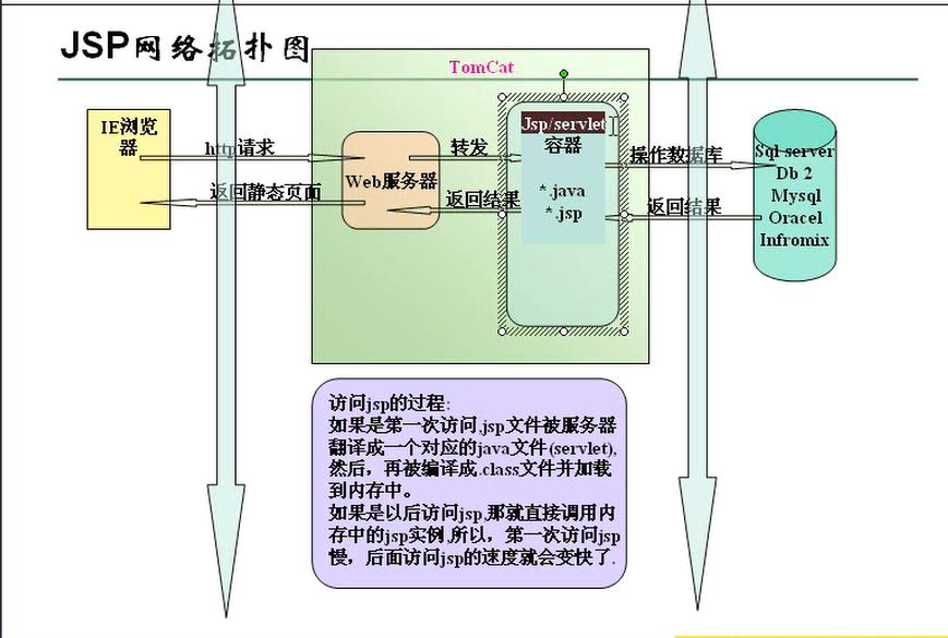 J2EE基础(JSP 篇)