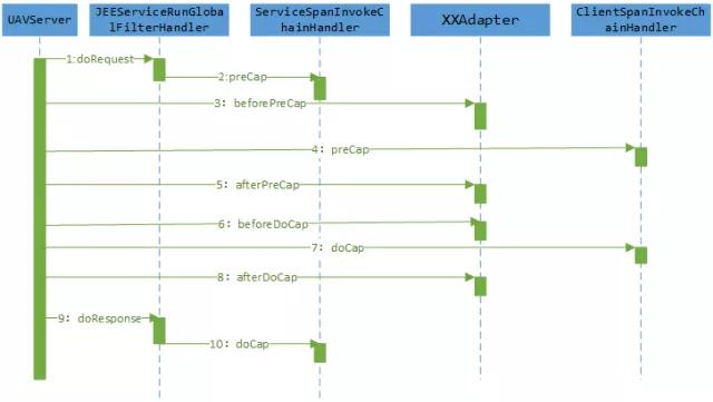 调用链系列一:解读UAVStack中的调用链技术