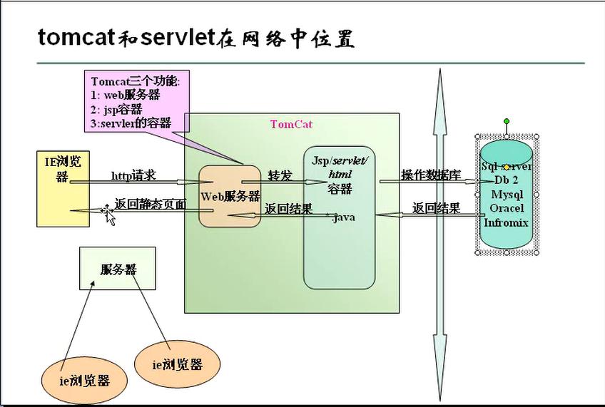 J2EE 基础(Servlet篇)