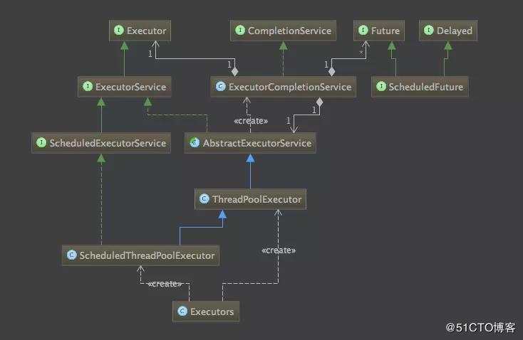 深入理解Java线程池:ThreadPoolExecutor