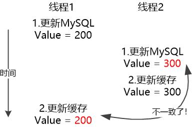 MySQL:缓存算什么东西?!