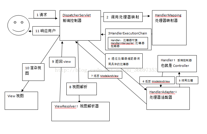 SpringMVC工作流程