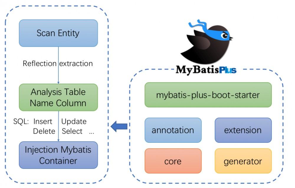 mybatis-plus 发布 3.0.5 版本,全方位 Mybatis 辅助层