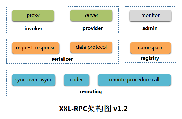 XXL-RPC v1.2.0,分布式服务框架