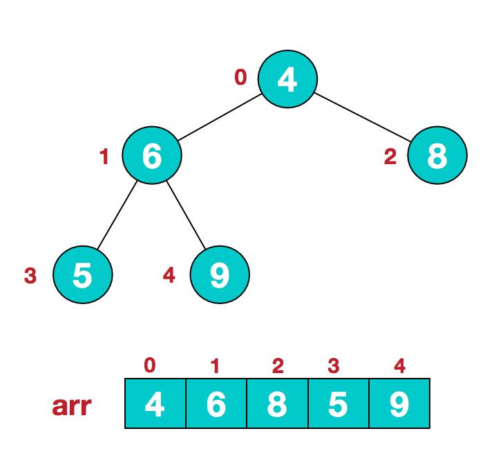 面试必备:八种排序算法原理及Java实现
