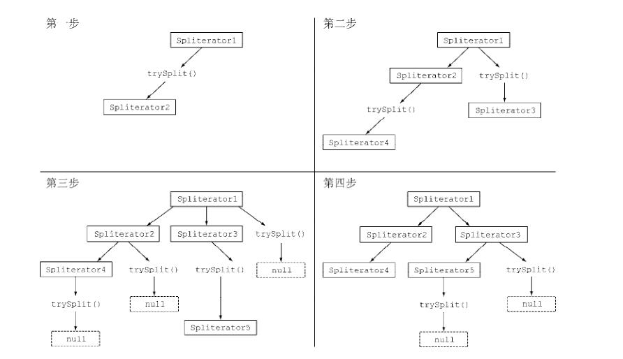 《Java8实战》-第七章笔记(并行数据处理与性能)