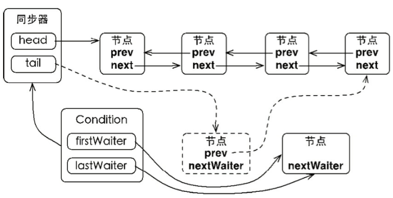 Java并发之Condition的实现分析
