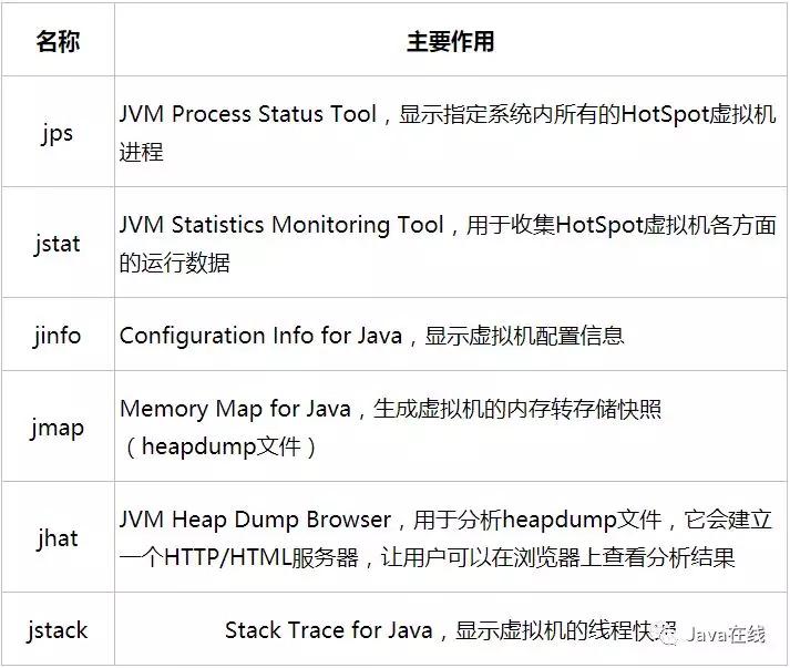 深入理解Java虚拟机之性能监控与故障处理工具