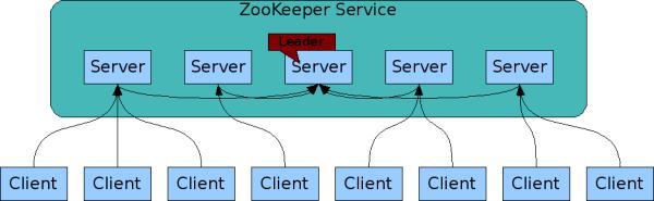 分布式中几种服务注册与发现组件的原理与比较