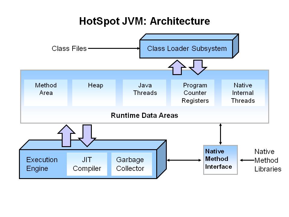 【浅度渣文】JVM——G1收集器