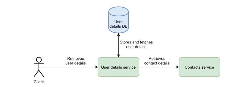 译:在Docker中运行Spring Boot的高级功能测试