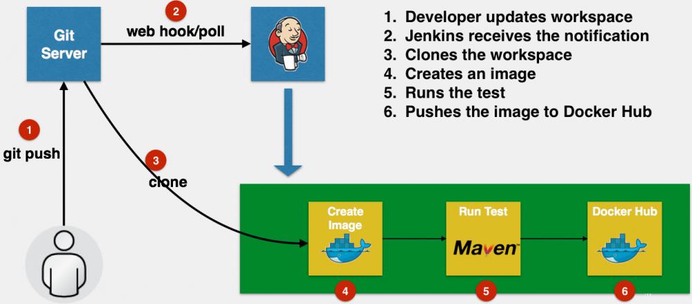 原 荐 Jenkins 解决Git插件不兼容问题的方案
