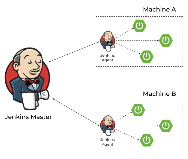 在微服务领域Spring Boot自动伸缩如何实现