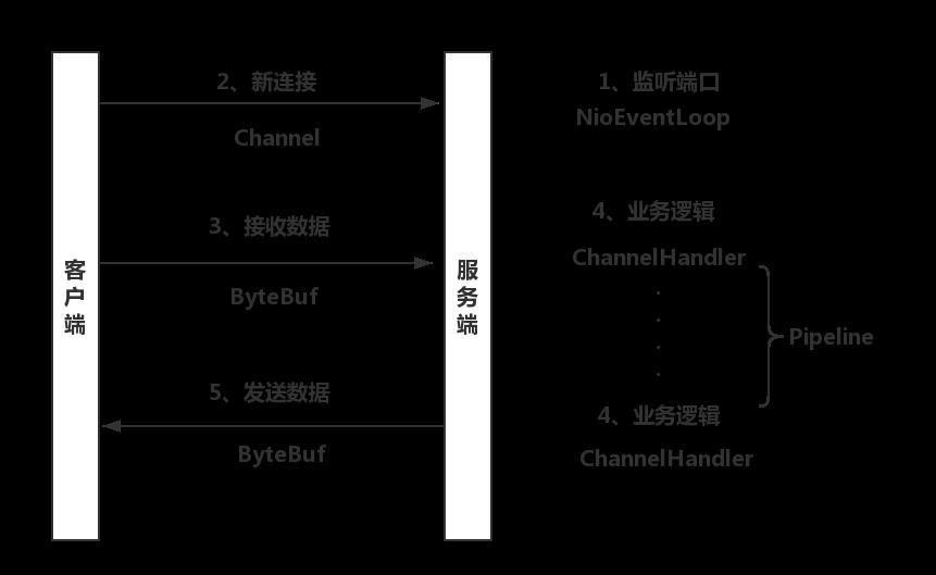 Netty基本组件介绍
